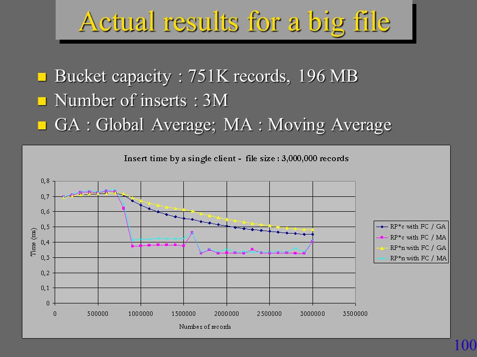100 Actual results for a big file n Bucket capacity : 751K records, 196 MB n Number of inserts : 3M n GA : Global Average; MA : Moving Average