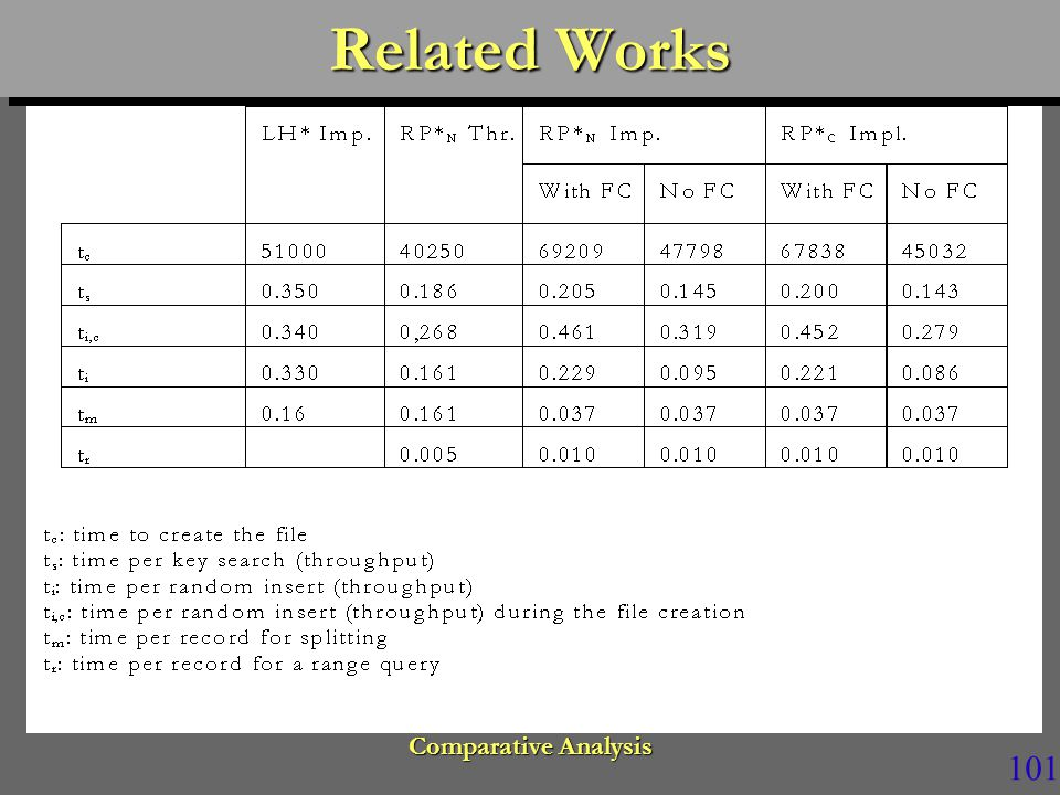 101 Related Works Comparative Analysis
