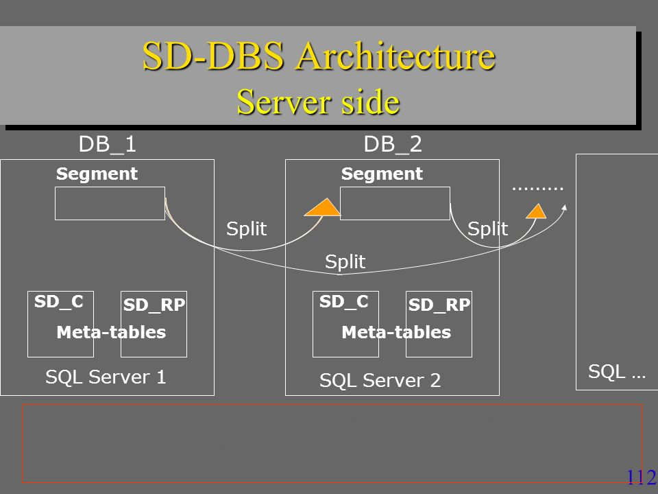 111 SD-SQL Server Gross Architecture