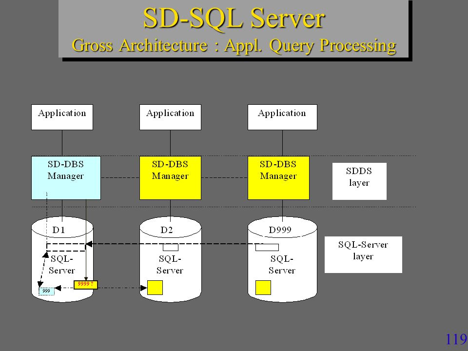 118 Internally, every image is a specific SQL Server view of the segments: Distributed partitioned union view CREATE VIEW T AS SELECT * FROM N2.DB1.SD._N1_T UNION ALL SELECT * FROM N3.DB1.SD._N1_T UNION ALL SELECT * FROM N4.DB1.SD._N1_T Updatable Through the check constraints With or without Lazy Schema Validation Scalable (Distributed) Table