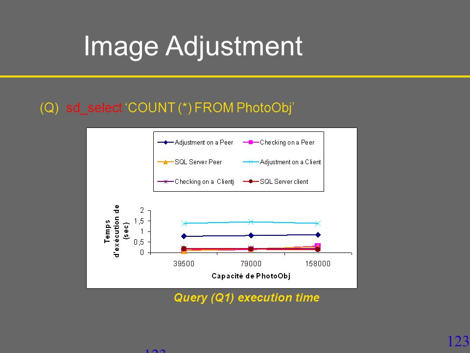 123 (Q) sd_select 'COUNT (*) FROM PhotoObj' Query (Q1) execution time Image Adjustment