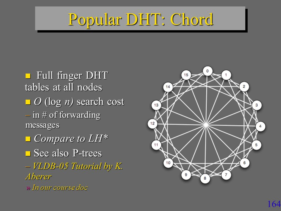 163 Popular DHT: Chord n Full finger DHT table at node 0 n Used for faster search n Key 3 and Key 7 for instance from node 0