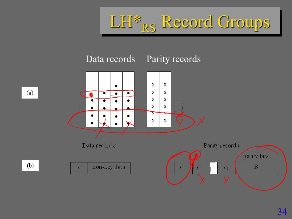 33 LH* RS : Record Groups n LH* RS records –LH* data records & parity records n Records with same rank r in the bucket group form a record group n Each record group gets n parity records –Computed using Reed-Salomon erasure correction codes »Additions and multiplications in Galois Fields »See the Sigmod 2000 paper on the Web site for details n r is the common key of these records n Each group supports unavailability of up to n of its members