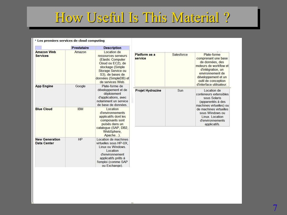 7 How Useful Is This Material ?