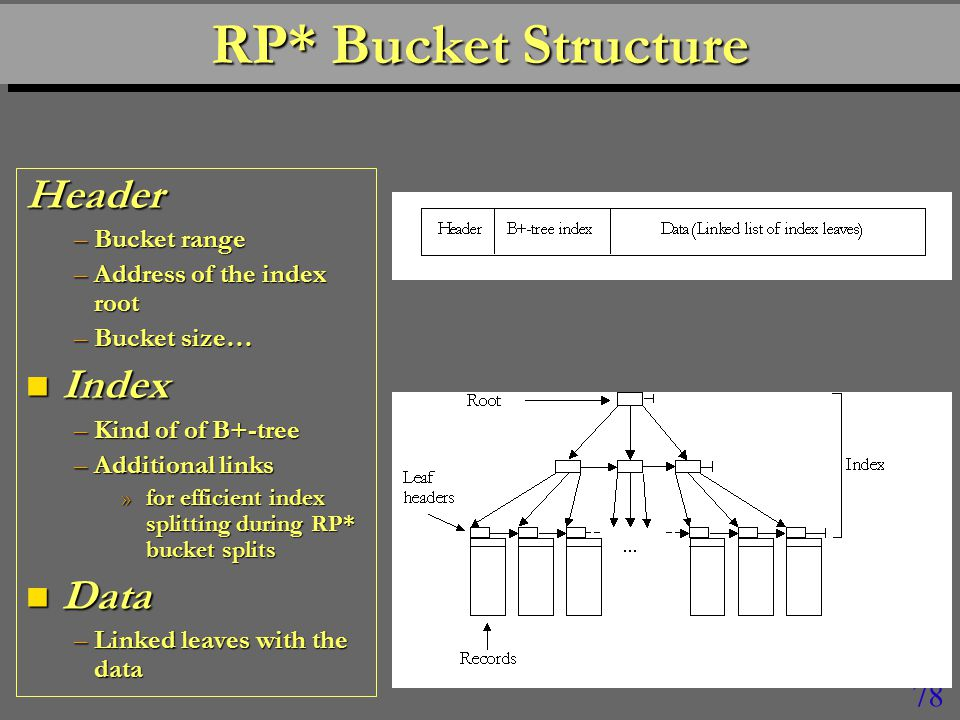 78 RP* Bucket Structure Header –Bucket range –Address of the index root –Bucket size… n Index –Kind of of B+-tree –Additional links »for efficient index splitting during RP* bucket splits n Data –Linked leaves with the data