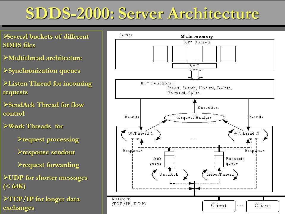 79 SDDS-2004 Menu Screen