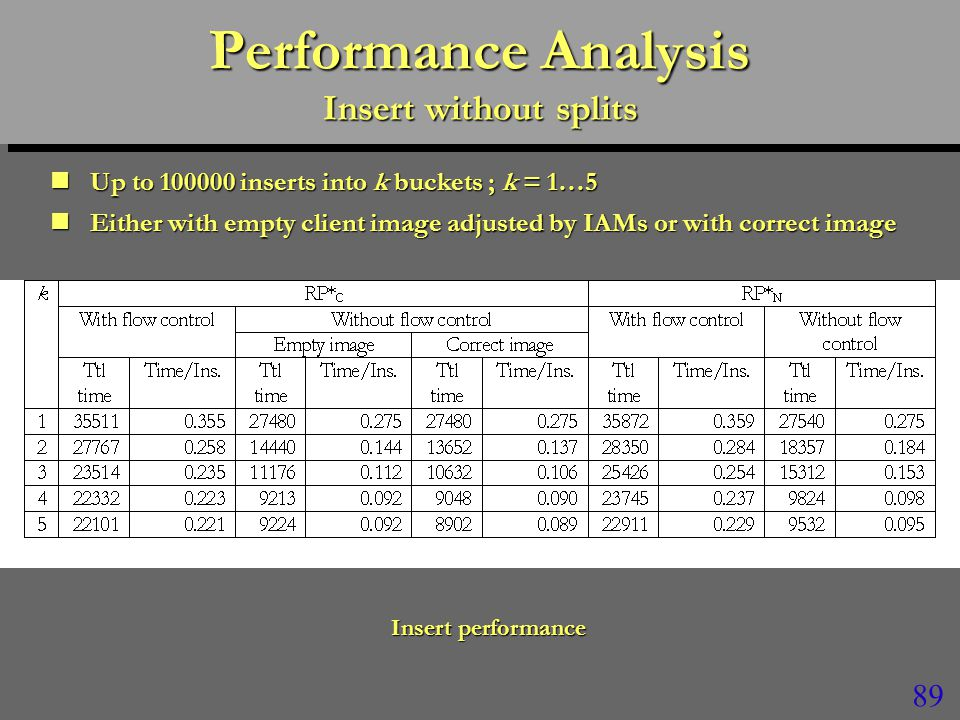 89 Performance Analysis Insert without splits Up to 100000 inserts into k buckets ; k = 1…5 Up to 100000 inserts into k buckets ; k = 1…5 Either with empty client image adjusted by IAMs or with correct image Either with empty client image adjusted by IAMs or with correct image Insert performance