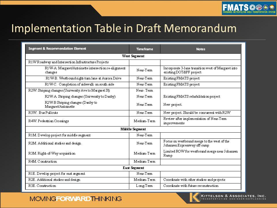 Implementation Table in Draft Memorandum