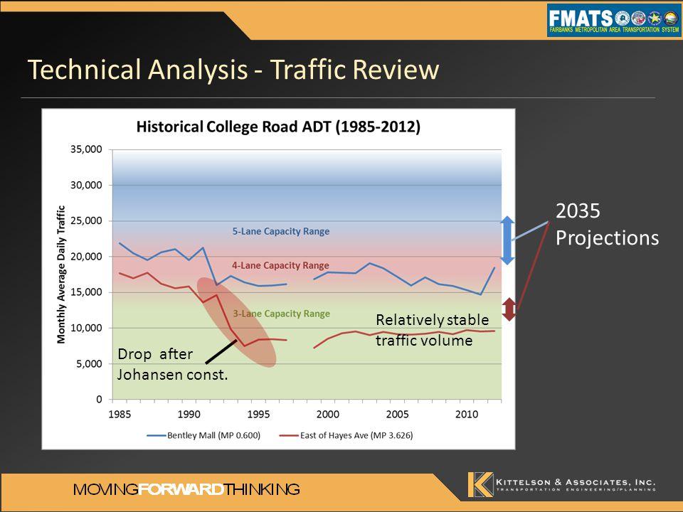 Technical Analysis - Traffic Review Drop after Johansen const.