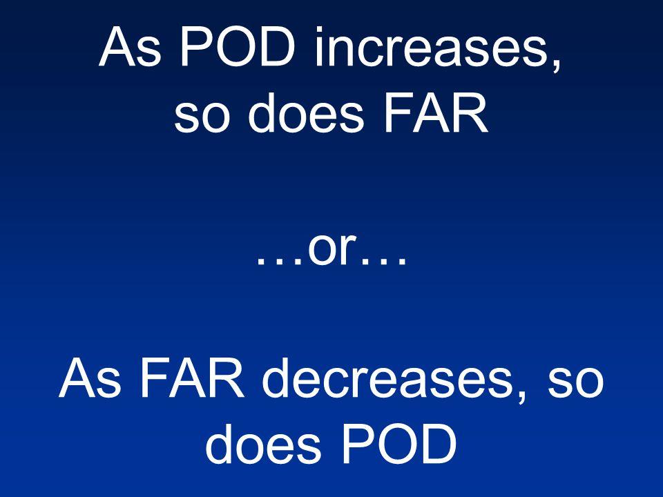 As POD increases, so does FAR …or… As FAR decreases, so does POD