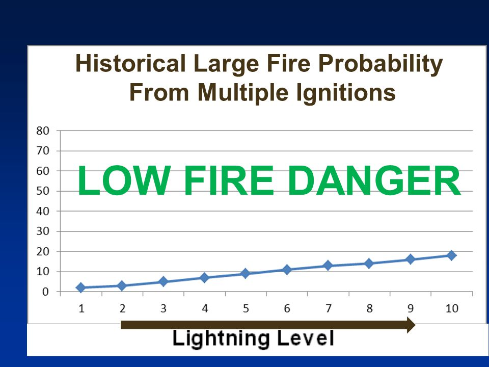 Historical Large Fire Probability From Multiple Ignitions LOW FIRE DANGER