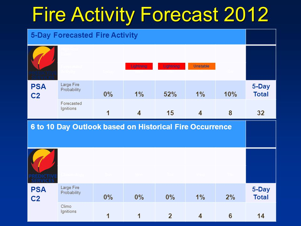5-Day Forecasted Fire Activity High Risk Event Forecasted ActivityTodayWedThuFriSat PSA C2 Large Fire Probability 0%1%52%1%10% 5-Day Total Forecasted Ignitions 14154832 6 to 10 Day Outlook based on Historical Fire Occurrence ClimatologySunMonTueWedThu PSA C2 Large Fire Probability 0% 1%2% 5-Day Total Climo Ignitions 1124614 Lightning Unstable Fire Activity Forecast 2012