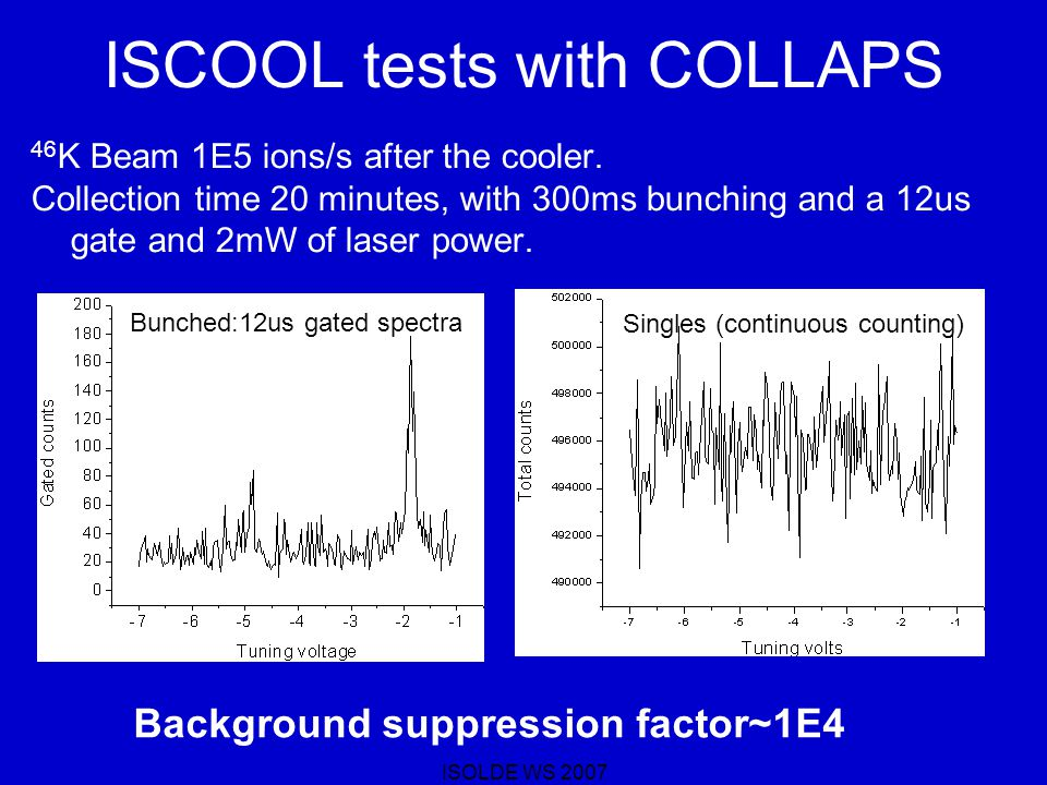ISCOOL tests with COLLAPS 46 K Beam 1E5 ions/s after the cooler.