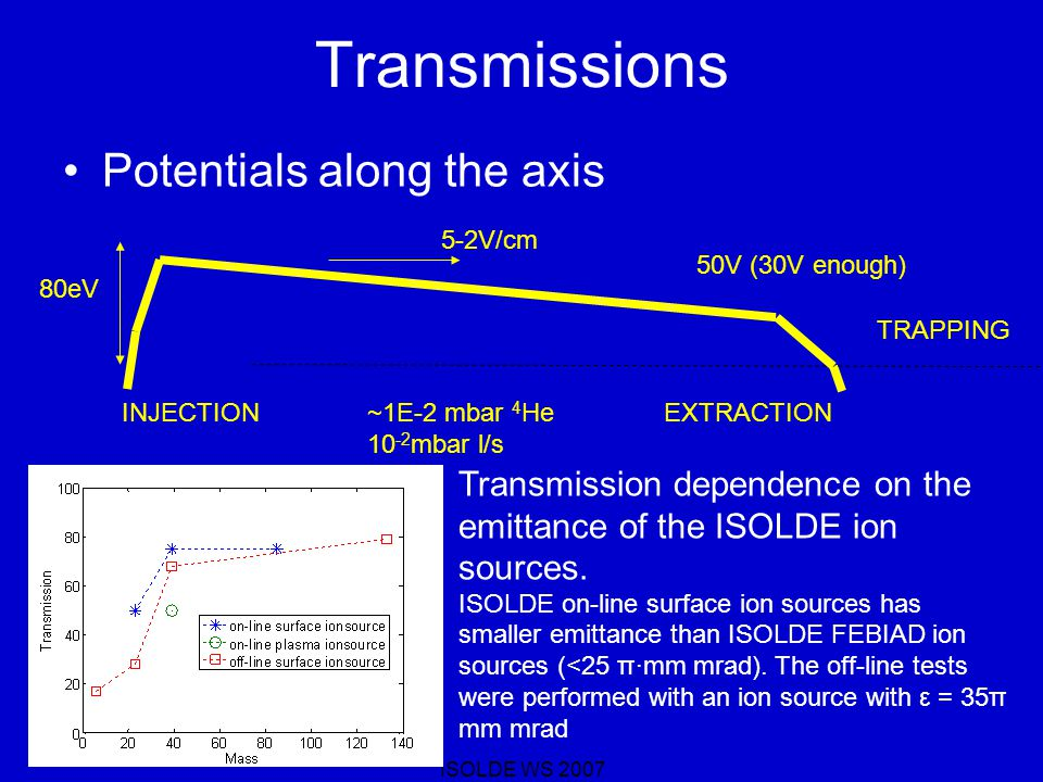 ISOLDE WS 2007 Transmissions Potentials along the axis Transmission dependence on the emittance of the ISOLDE ion sources.
