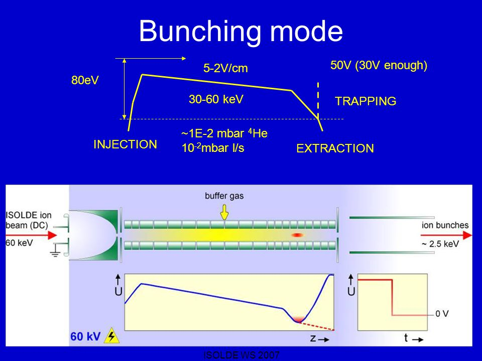 ISOLDE WS 2007 Cooling time TOF < 1ms from the entrance to the exit of the RFQ –No losses for short lived ions.