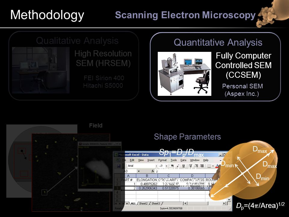 Methodology Scanning Electron Microscopy Quantitative Analysis Qualitative Analysis Personal SEM (Aspex Inc.) Fully Computer Controlled SEM (CCSEM) FEI Sirion 400 Hitachi S5000 High Resolution SEM (HRSEM) 10-E4 Field Shape Parameters D min D max Sp 1 =D p /D max Sp 2 =D min /D max AR=D max /D' min D p =(4  /Area) 1/2 D max D min
