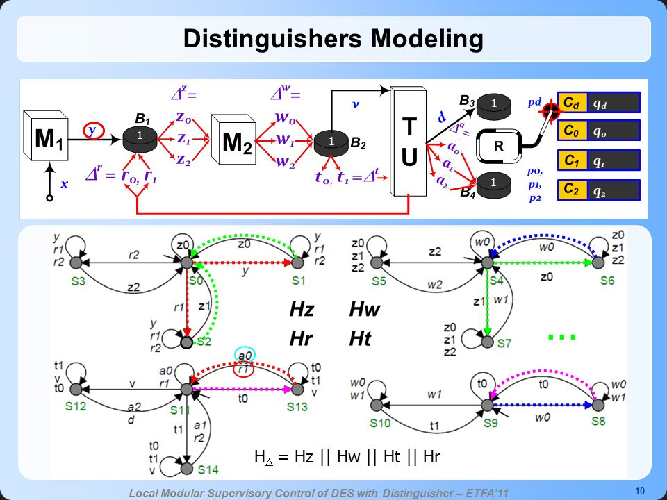 10 Local Modular Supervisory Control of DES with Distinguisher – ETFA'11 Distinguishers Modeling H  = Hz || Hw || Ht || Hr 1 1 1 1...