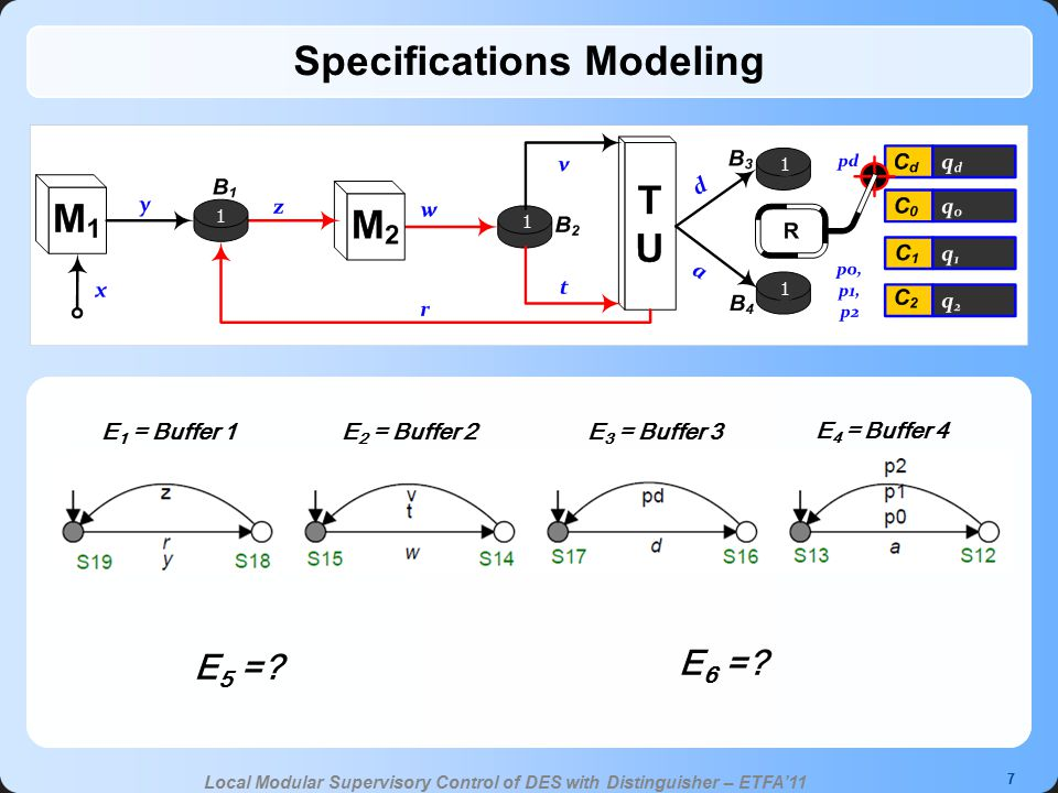 7 Local Modular Supervisory Control of DES with Distinguisher – ETFA'11 Specifications Modeling E 1 = Buffer 1E 2 = Buffer 2E 3 = Buffer 3 E 4 = Buffer 4 E 6 =.