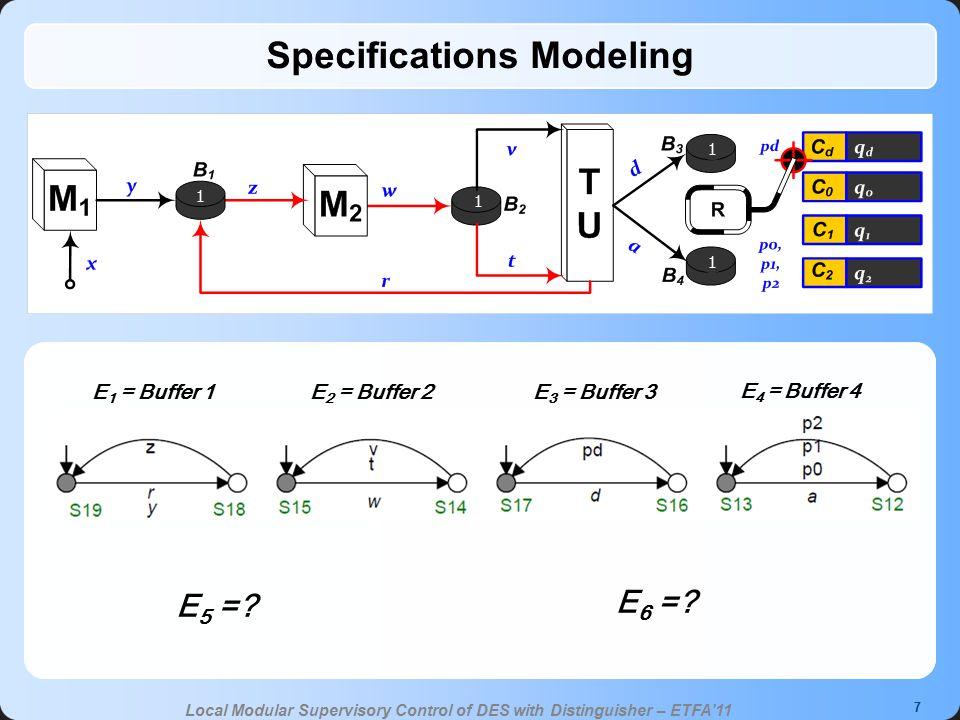 8 Local Modular Supervisory Control of DES with Distinguisher – ETFA'11 Distinguishing z t r M1: M2: TU: 1 1 1 1 R: w