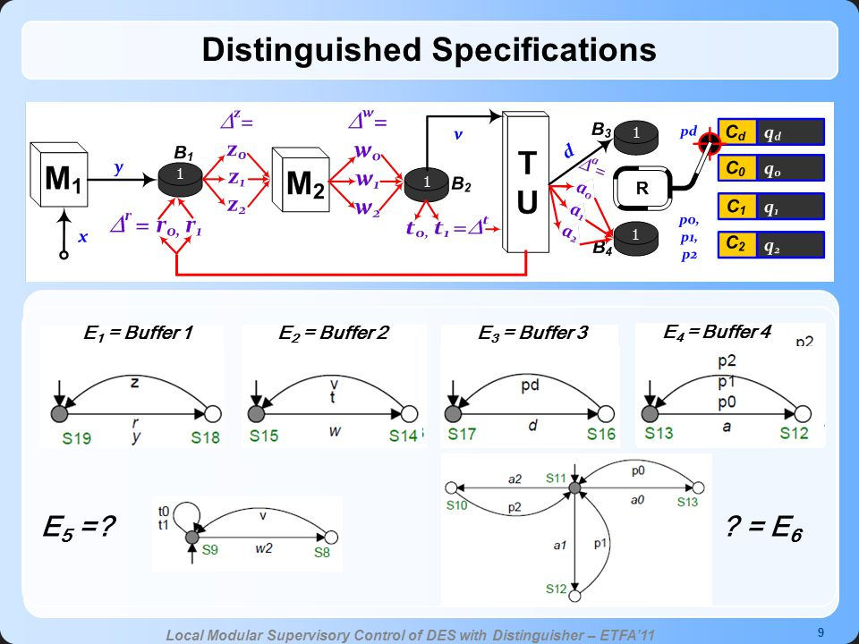 9 Local Modular Supervisory Control of DES with Distinguisher – ETFA'11 Distinguished Specifications E 1 = Buffer 1E 2 = Buffer 2E 3 = Buffer 3 E 4 = Buffer 4 .