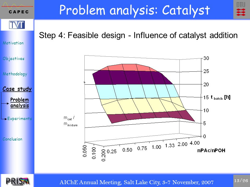 AIChE Annual Meeting, Salt Lake City, 3-7 November, 2007 13/26 Step 4: Feasible design - Influence of catalyst addition Problem analysis: Catalyst Motivation Objectives Methodology Case study Conclusion Problem analysis Experiments