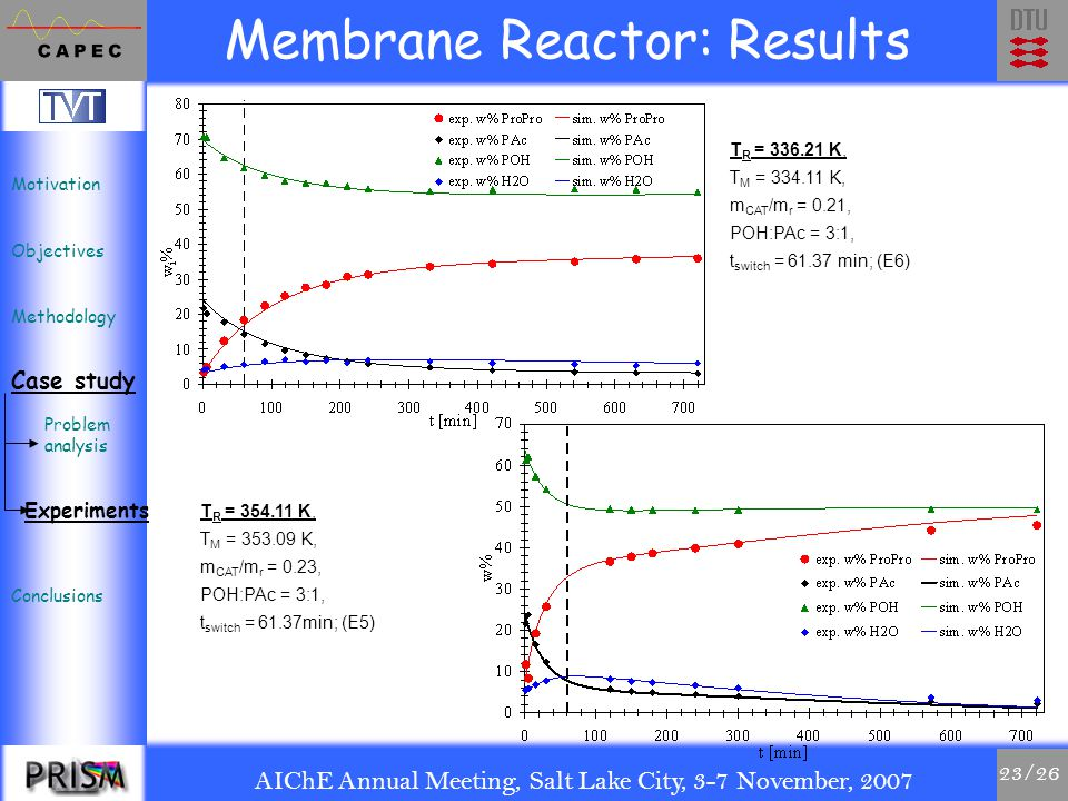 AIChE Annual Meeting, Salt Lake City, 3-7 November, 2007 23/26 Membrane Reactor: Results T R = 336.21 K, T M = 334.11 K, m CAT /m r = 0.21, POH:PAc = 3:1, t switch = 61.37 min; (E6) T R = 354.11 K, T M = 353.09 K, m CAT /m r = 0.23, POH:PAc = 3:1, t switch = 61.37min; (E5) Motivation Objectives Methodology Case study Conclusions Problem analysis Experiments