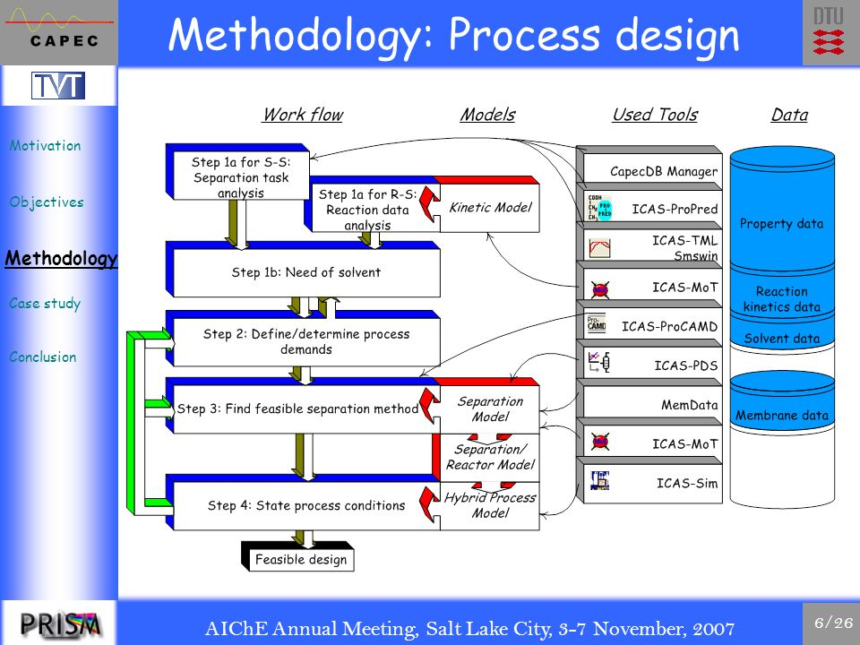 AIChE Annual Meeting, Salt Lake City, 3-7 November, 2007 7/26 Framework: Design and Validation Motivation Objectives Methodology Case study Conclusion