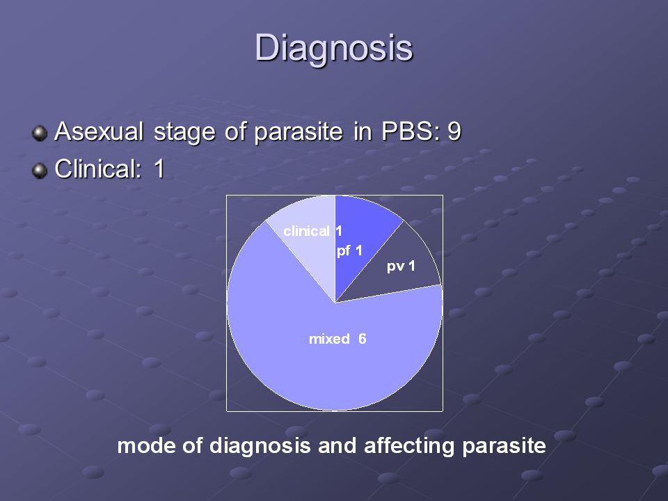 Diagnosis Asexual stage of parasite in PBS: 9 Clinical: 1
