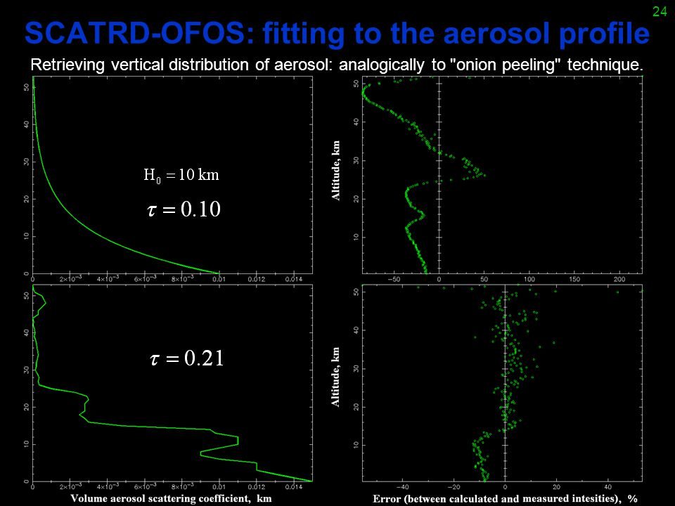 24 SCATRD-OFOS: fitting to the aerosol profile Retrieving vertical distribution of aerosol: analogically to onion peeling technique.
