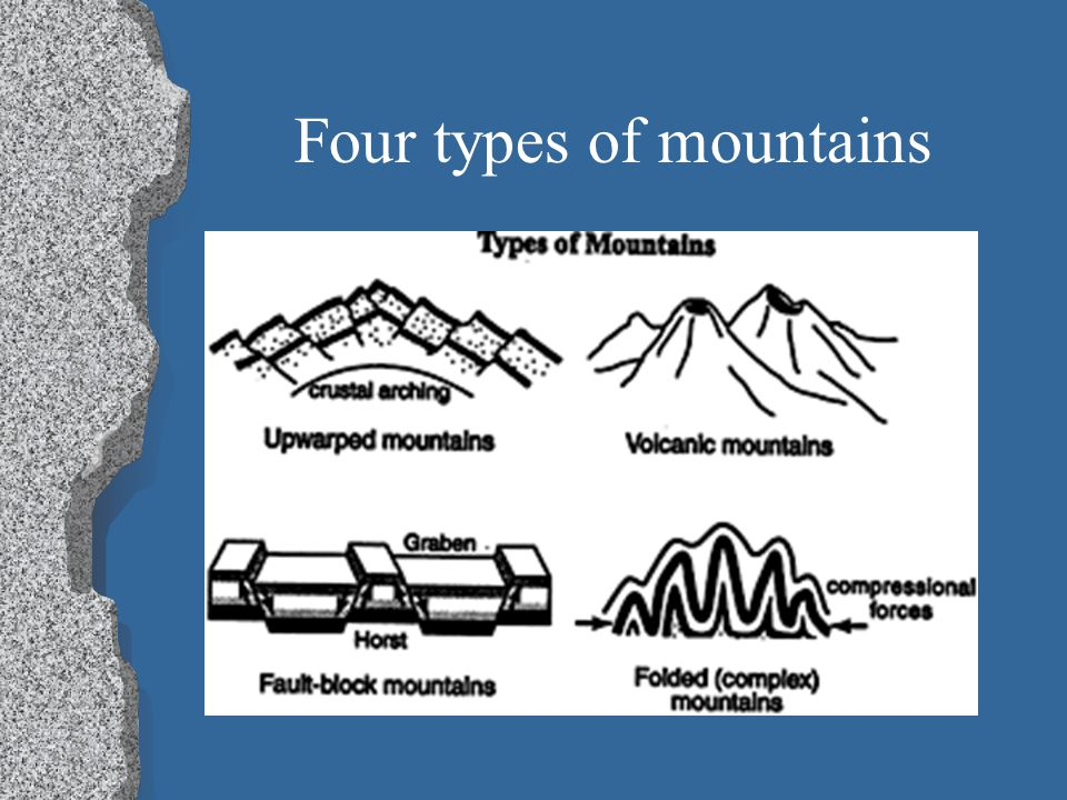 Four types of mountains