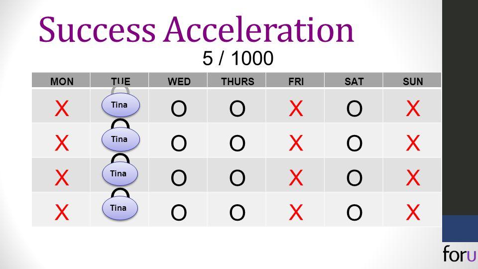 MONTUEWEDTHURSFRISATSUN X O OO X O X X O OO X O X X O OO X O X X O OO X O X 5 / 1000 Tina Success Acceleration