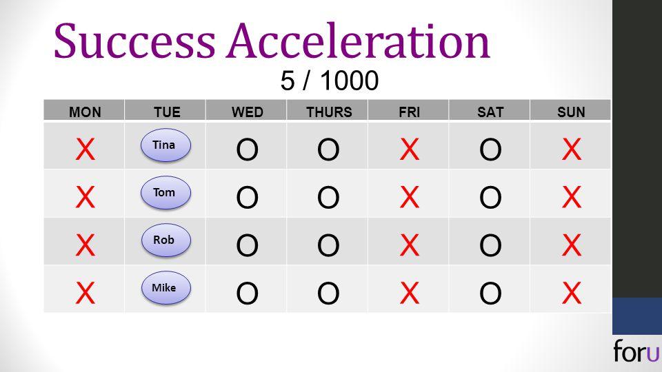MONTUEWEDTHURSFRISATSUN X OO X O X X OO X O X X OO X O X X OO X O X 5 / 1000 TinaTom Rob Mike Success Acceleration