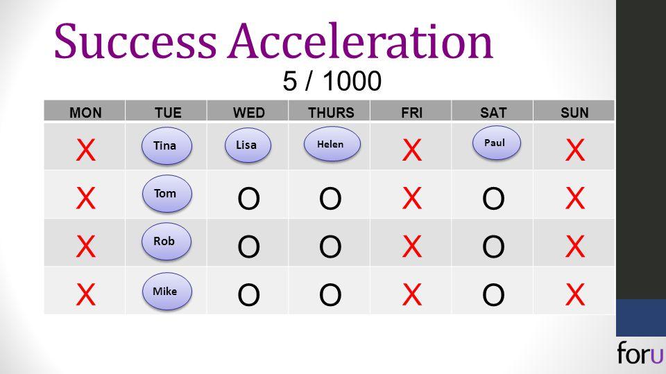 5 / 1000 Success Acceleration MONTUEWEDTHURSFRISATSUN XXX X OO X O X X OO X O X X OO X O X TinaTom Rob Mike Lisa HelenPaul