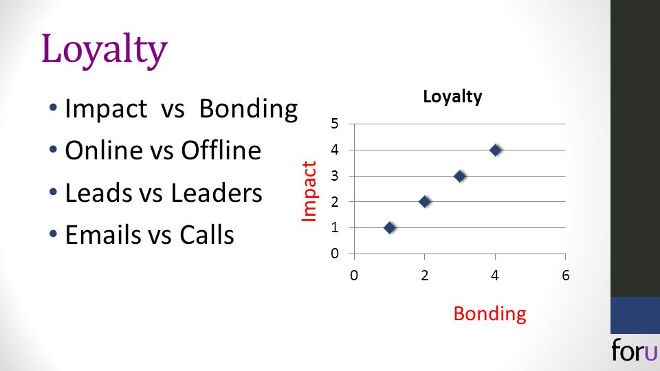 Loyalty Impact vs Bonding Online vs Offline Leads vs Leaders Emails vs Calls Impact Bonding