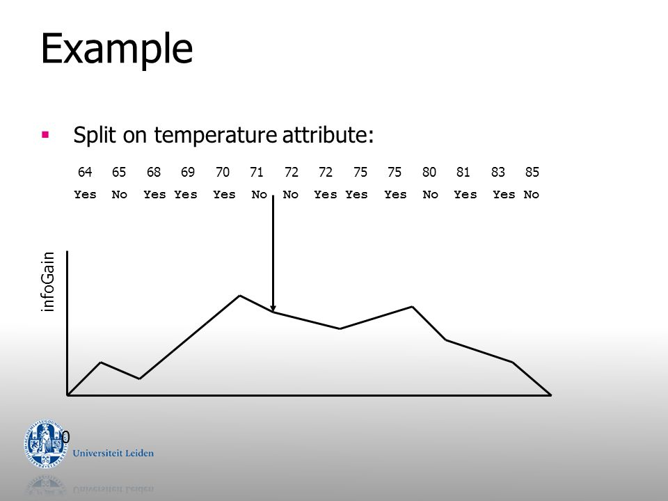 Example  Split on temperature attribute: 64 65 68 69 70 71 72 72 75 75 80 81 83 85 Yes No Yes Yes Yes No No Yes Yes Yes No Yes Yes No infoGain 0