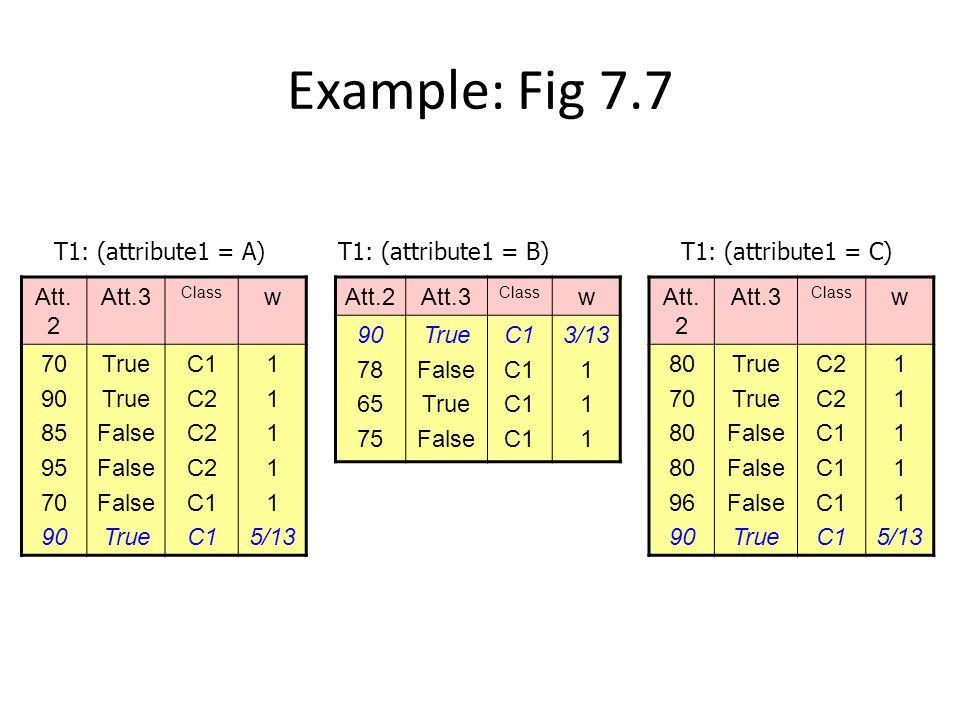 Example: Fig 7.7 Att. 2 Att.3 Class w 70 90 85 95 70 90 True False True C1 C2 C1 1 5/13 Att.2Att.3 Class w 90 78 65 75 True False True False C1 3/13 1