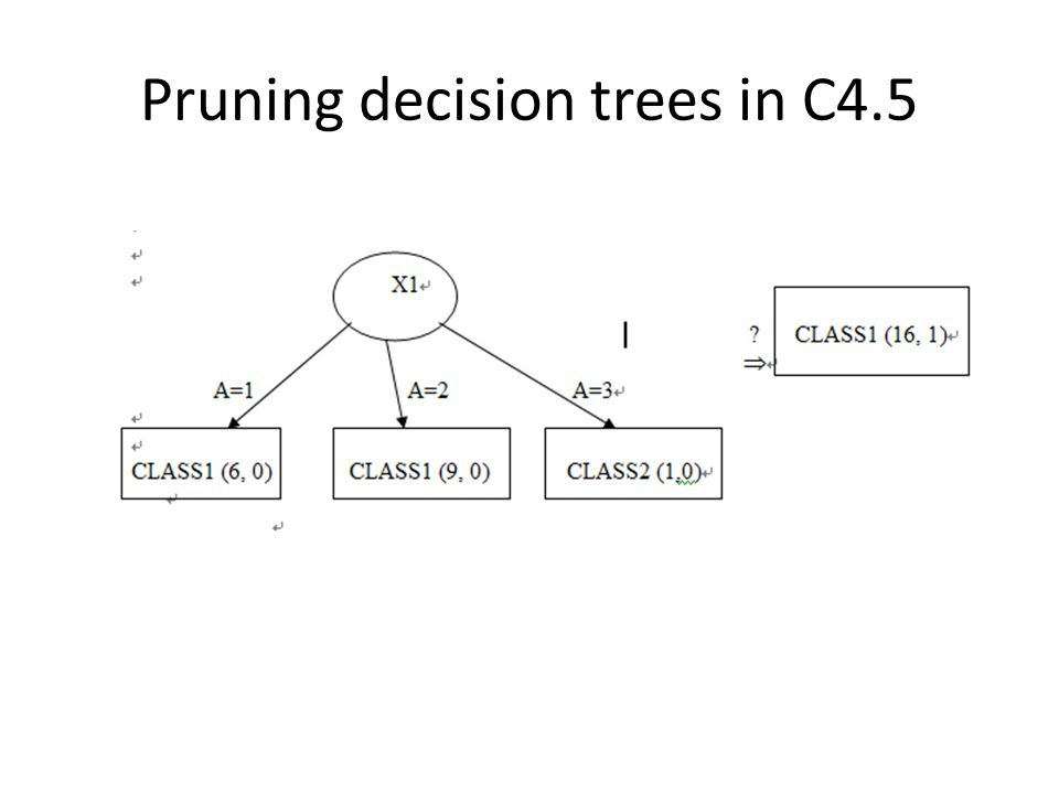 Pruning decision trees in C4.5