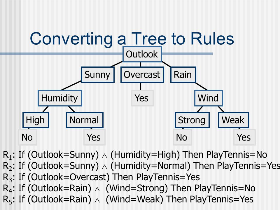 Converting a Tree to Rules Outlook SunnyOvercastRain Humidity HighNormal Wind StrongWeak NoYes No R 1 : If (Outlook=Sunny)  (Humidity=High) Then PlayTennis=No R 2 : If (Outlook=Sunny)  (Humidity=Normal) Then PlayTennis=Yes R 3 : If (Outlook=Overcast) Then PlayTennis=Yes R 4 : If (Outlook=Rain)  (Wind=Strong) Then PlayTennis=No R 5 : If (Outlook=Rain)  (Wind=Weak) Then PlayTennis=Yes