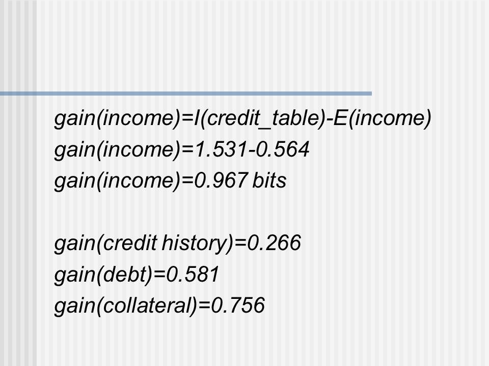 gain(income)=I(credit_table)-E(income) gain(income)=1.531-0.564 gain(income)=0.967 bits gain(credit history)=0.266 gain(debt)=0.581 gain(collateral)=0