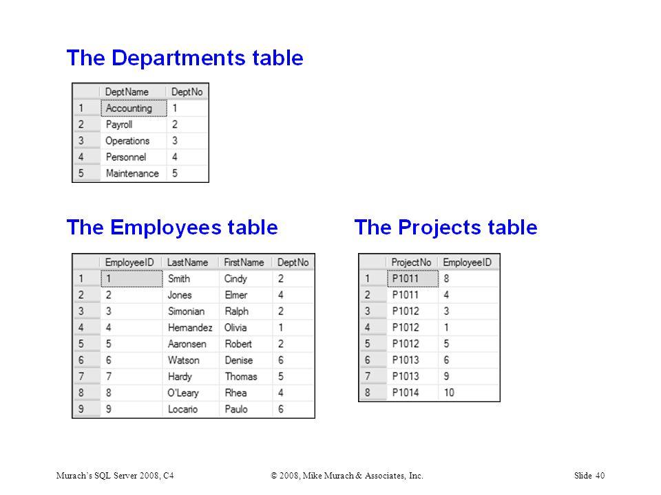 Murach's SQL Server 2008, C4© 2008, Mike Murach & Associates, Inc.Slide 40