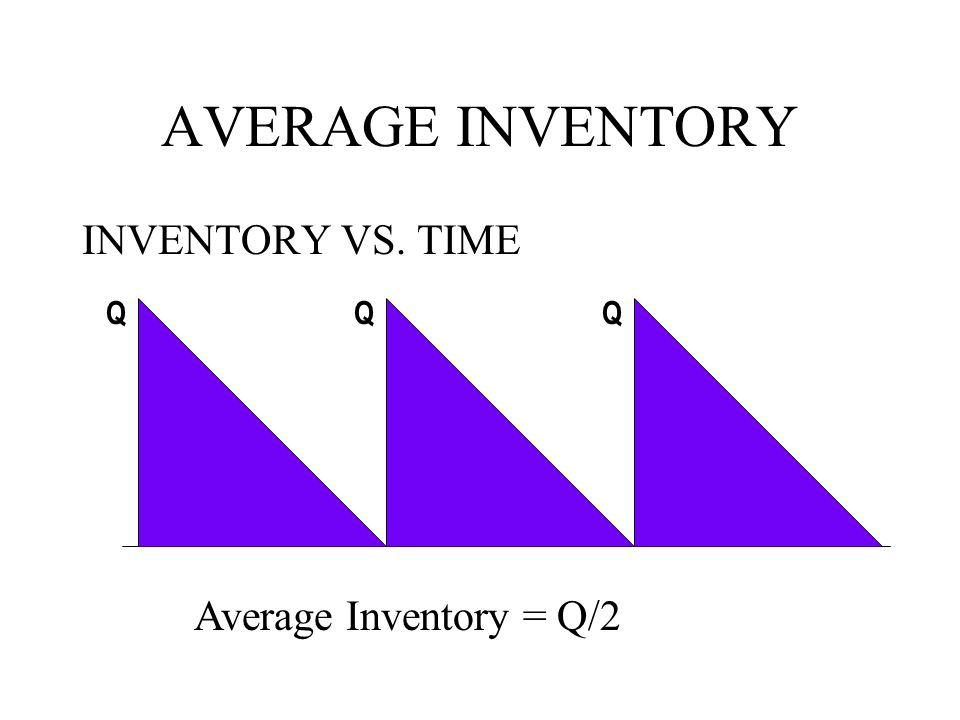 AVERAGE INVENTORY INVENTORY VS. TIME QQQ Average Inventory = Q/2