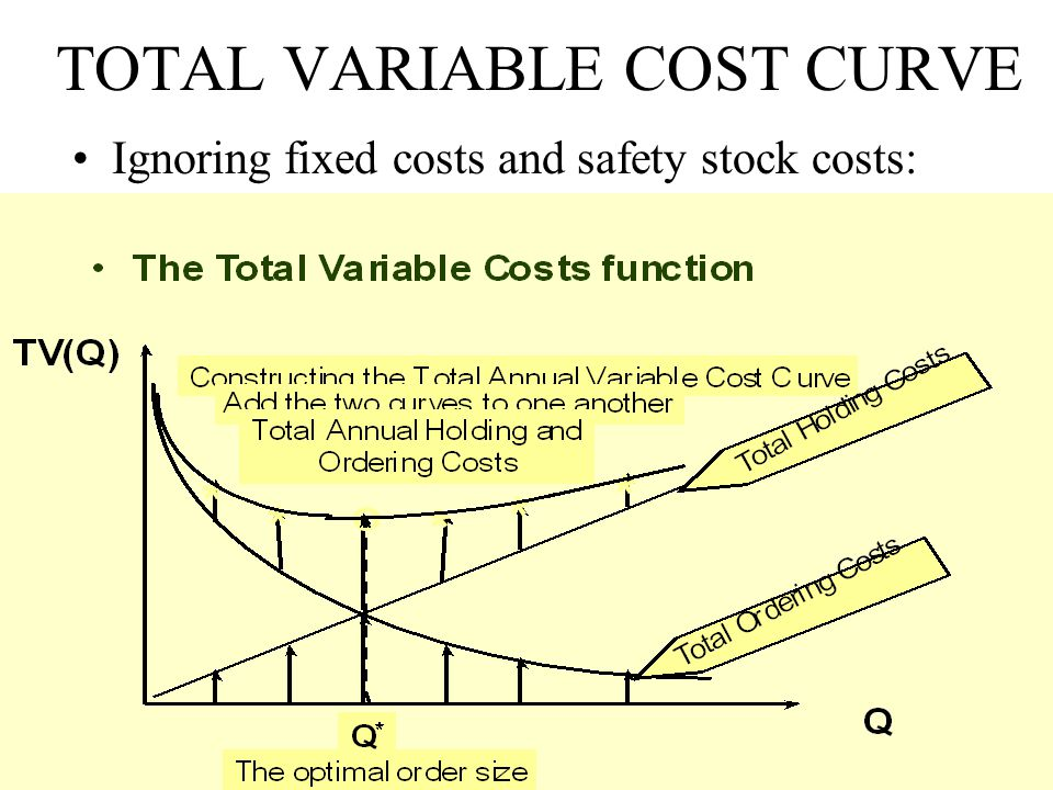 TOTAL VARIABLE COST CURVE Ignoring fixed costs and safety stock costs: