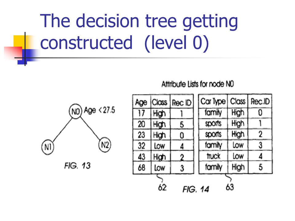 The decision tree getting constructed (level 0)