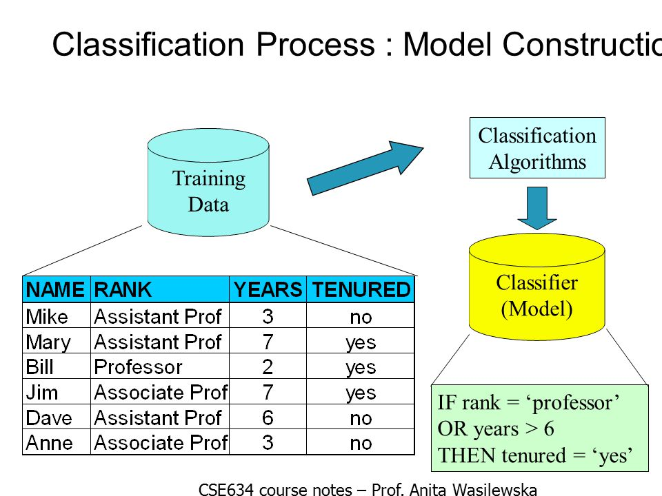 Classification Process : Model Construction Training Data Classification Algorithms IF rank = 'professor' OR years > 6 THEN tenured = 'yes' Classifier (Model) CSE634 course notes – Prof.