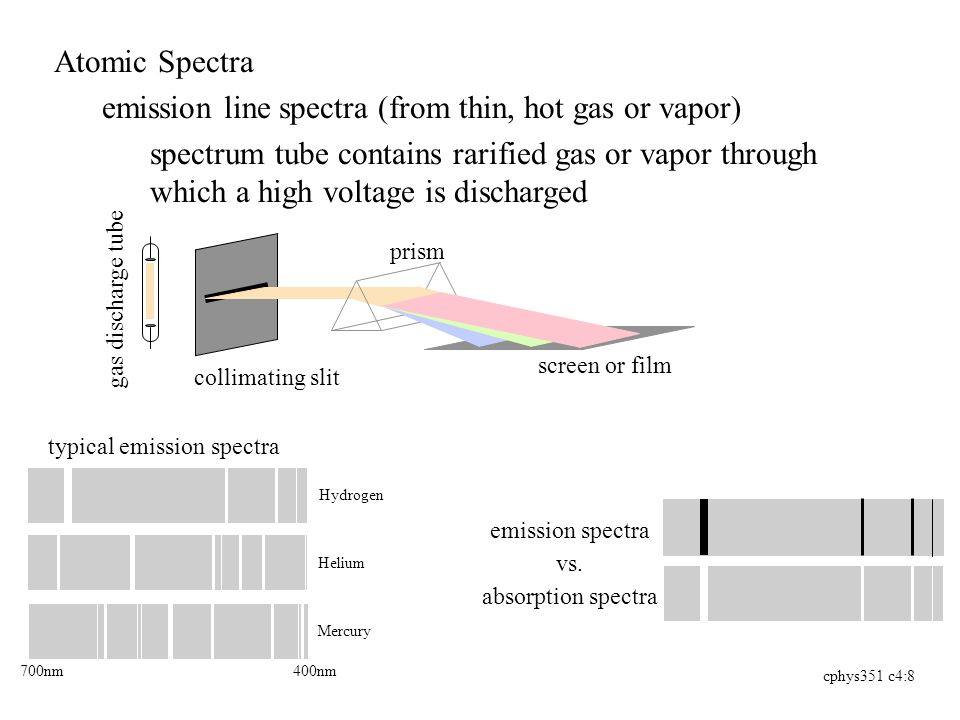 cphys351 c4:8 Atomic Spectra emission line spectra (from thin, hot gas or vapor) spectrum tube contains rarified gas or vapor through which a high voltage is discharged screen or film prism collimating slit gas discharge tube Hydrogen Helium Mercury typical emission spectra emission spectra vs.