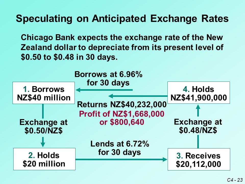 C4 - 23 Speculating on Anticipated Exchange Rates Chicago Bank expects the exchange rate of the New Zealand dollar to depreciate from its present leve