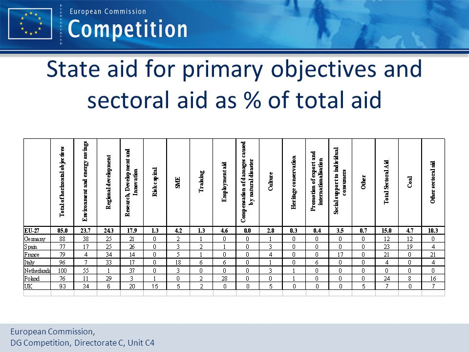 European Commission, DG Competition, Directorate C, Unit C4 State aid for primary objectives and sectoral aid as % of total aid
