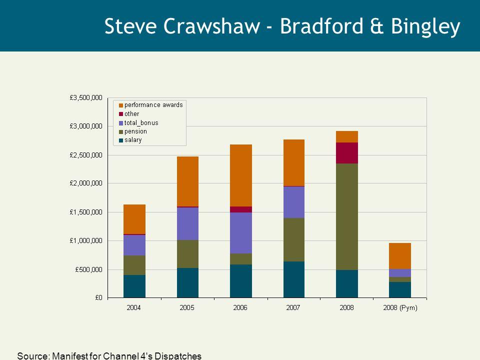Source: Manifest for Channel 4 s Dispatches Steve Crawshaw - Bradford & Bingley