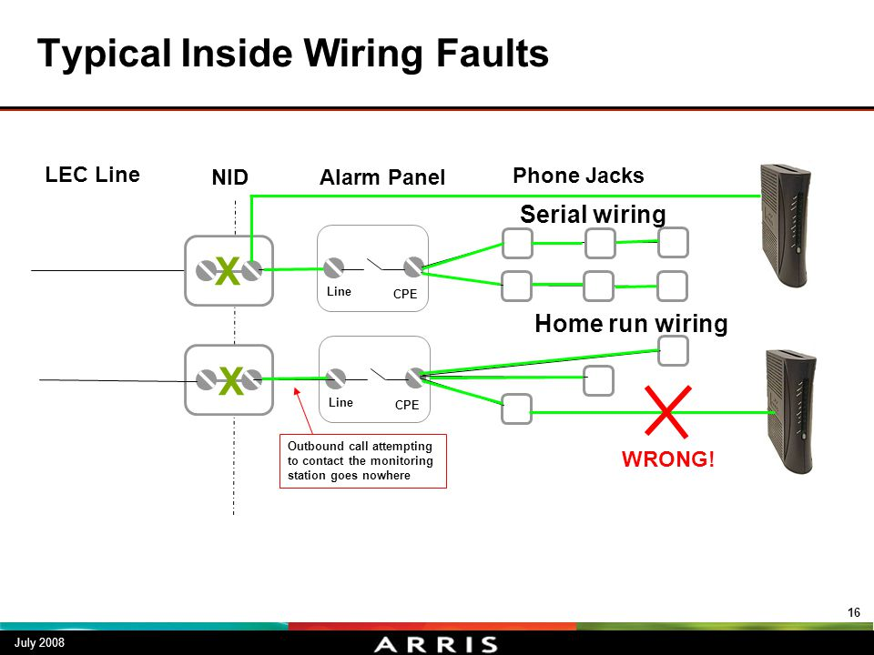 Typical Inside Wiring Faults July 2008 16 LEC Line Phone Jacks NID Serial wiring Home run wiring Alarm Panel Line CPE Line CPE X X WRONG! Outbound cal