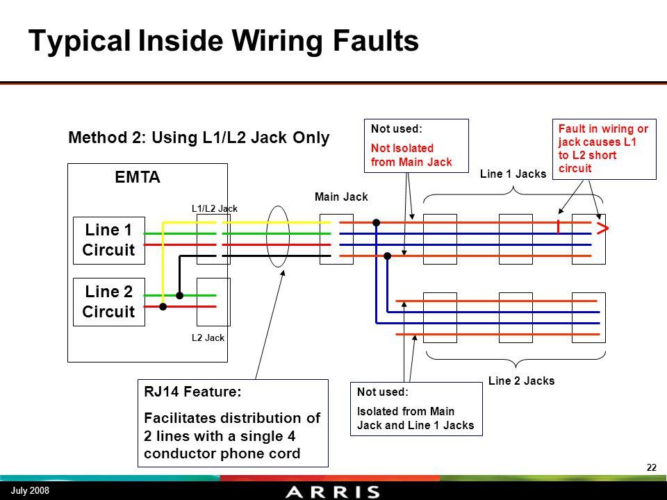 Typical Inside Wiring Faults July 2008 22 Line 1 Circuit Line 2 Circuit L1/L2 Jack L2 Jack EMTA Main Jack Line 1 Jacks Line 2 Jacks RJ14 Feature: Faci